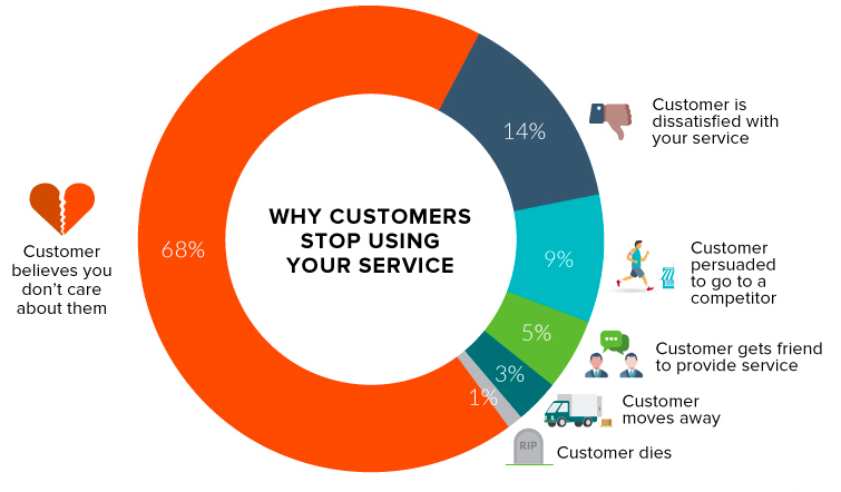 Why does customer churn happen?
